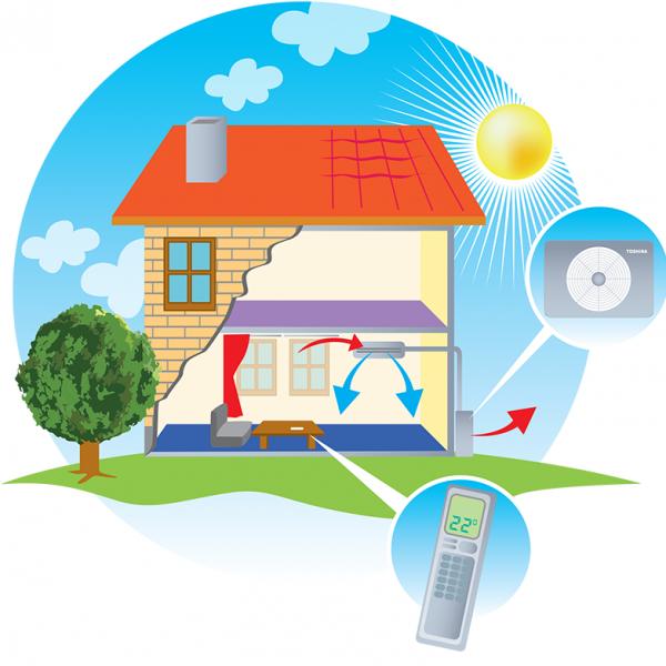 Hoe werkt een airconditioning?